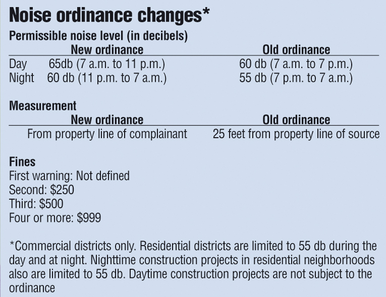 City Passes Revised Noise Ordinance