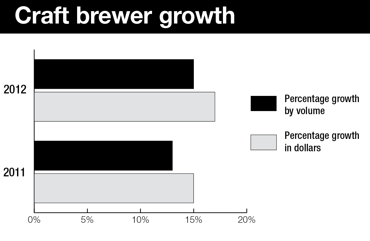 Craft brewery growth
