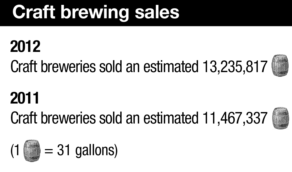 Craft brewing sales in 2011 and 2012