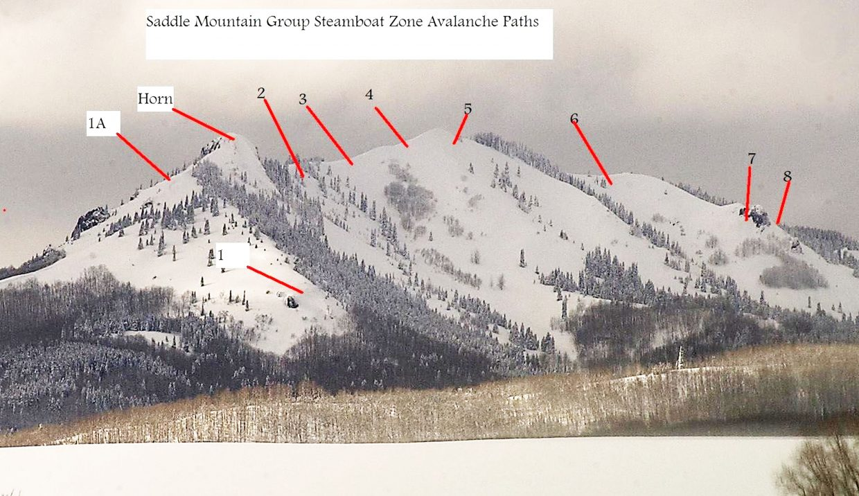 A photograph of Saddle Mountain (south of Steamboat Lake) originally taken by Steamboat Today and now posted at the Web page of the Colorado Avalanche Information Center, delineates 10 historic avalanche paths. A Dec. 22 citizen report of a fresh slide path on Saddle Mountain descrbied a 36-inch crown where the avalanche broke free of the mountain.