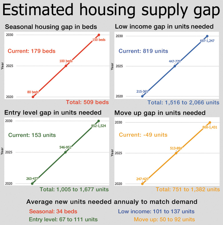 The graph above shows housing gap numbers projected in the executive summary of the housing study presented by the Community Housing Steering Committee.