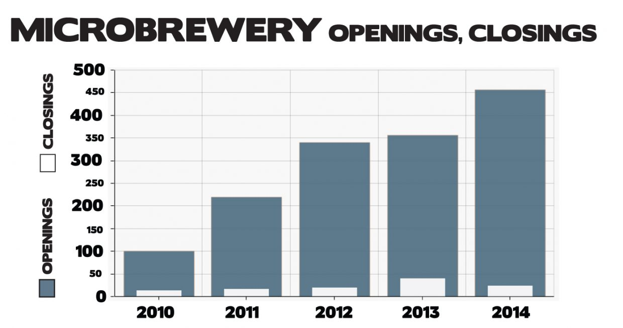 Microbrewery openings and closings