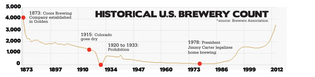 Historical U.S. brewery count