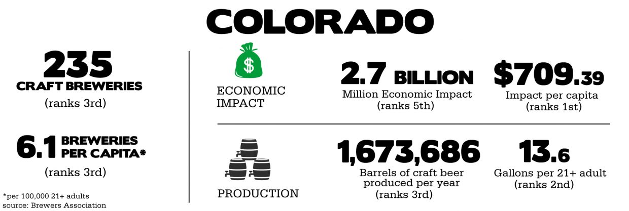 Colorado's craft brewery industry — by the numbers