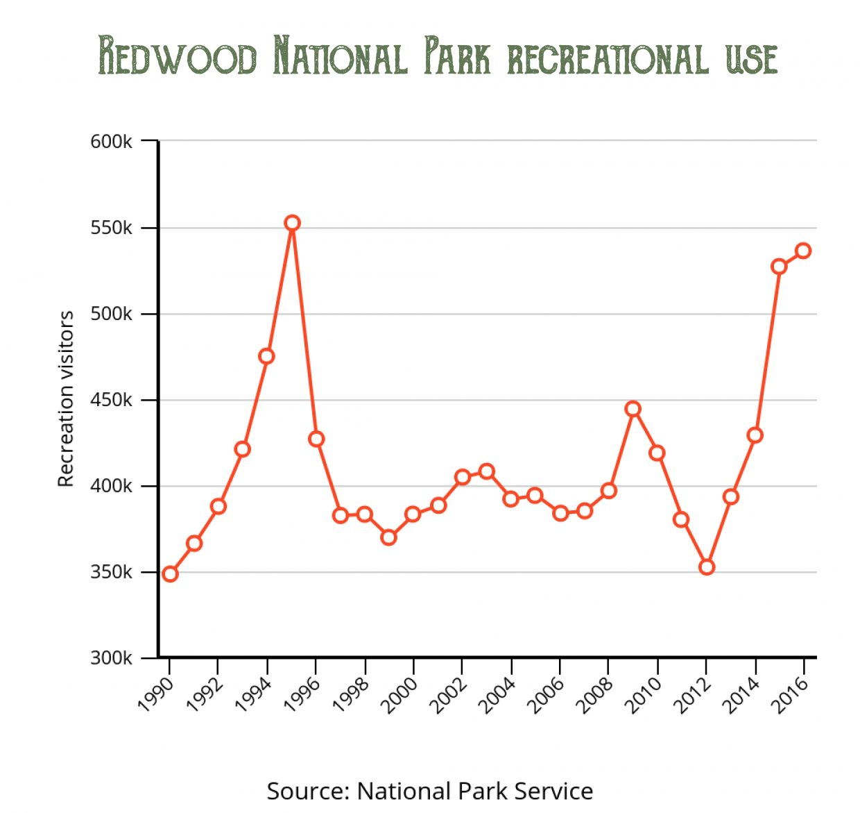 Redwood National Park recreational use map