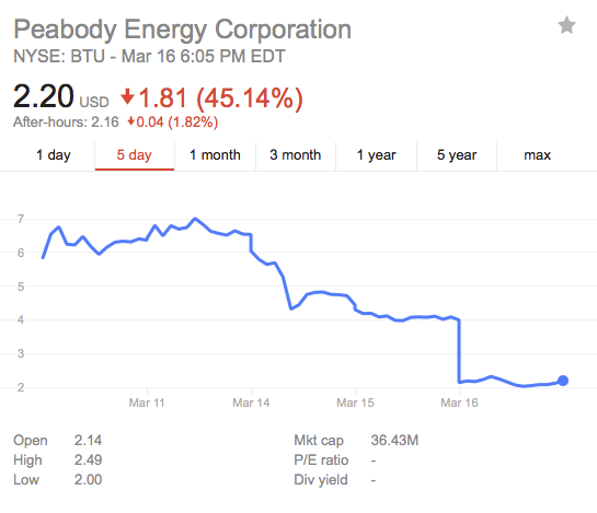 Peabody's stock priced plummeted 45 percent Wednesday.