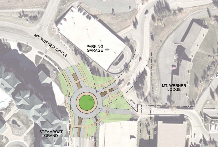 A roundabout is planned for the intersection of Ski Time Square Drive and Mount Werner Circle. The project is in the design phase this year and scheduled to be built next year.