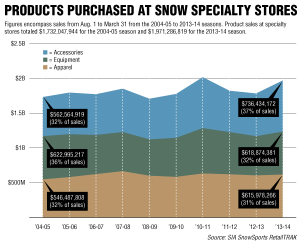 Products purchased at snow specialty stores