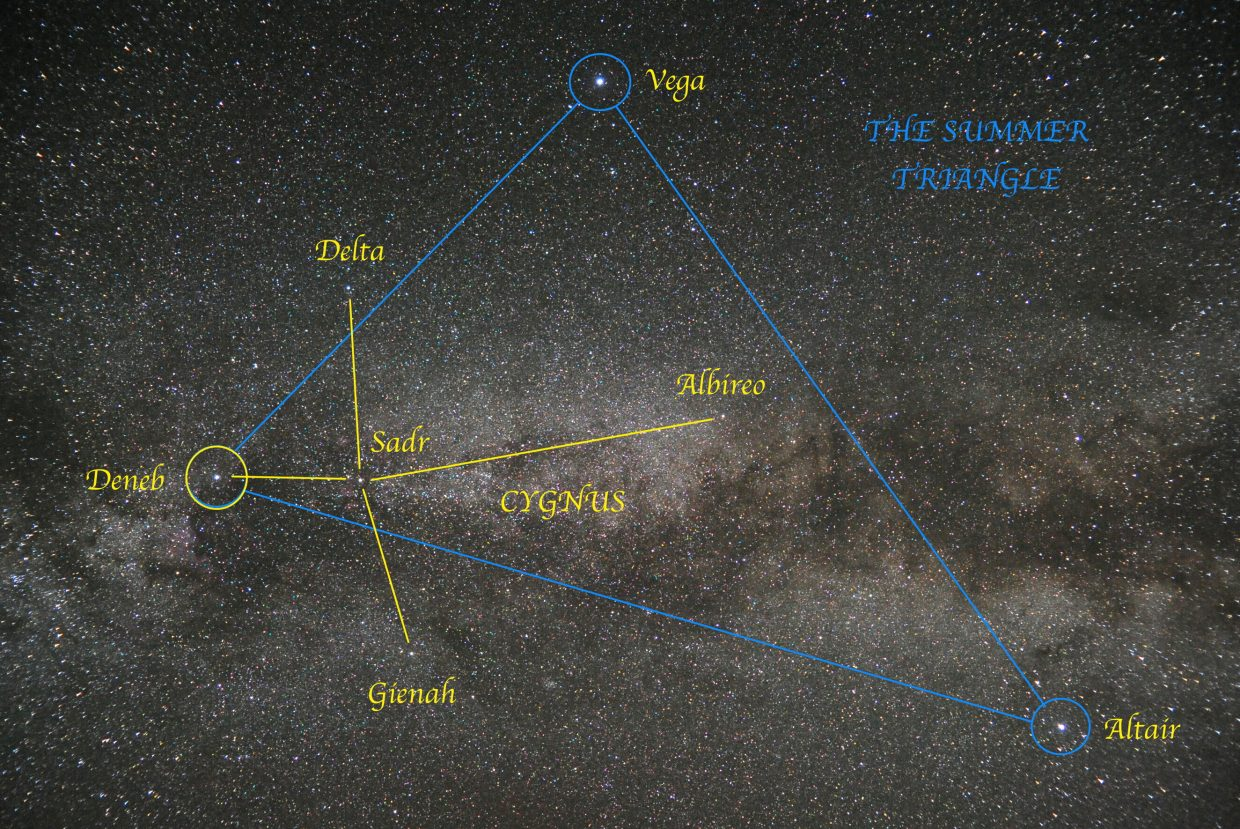 The Summer Triangle rides high in the late summer sky. Look straight up about 9:30 p.m. to locate the three bright stars marking its corners: Vega, Deneb and Altair. Deneb is the Alpha star in the constellation of Cygnus, the Swan, popularly known as the Northern Cross.
