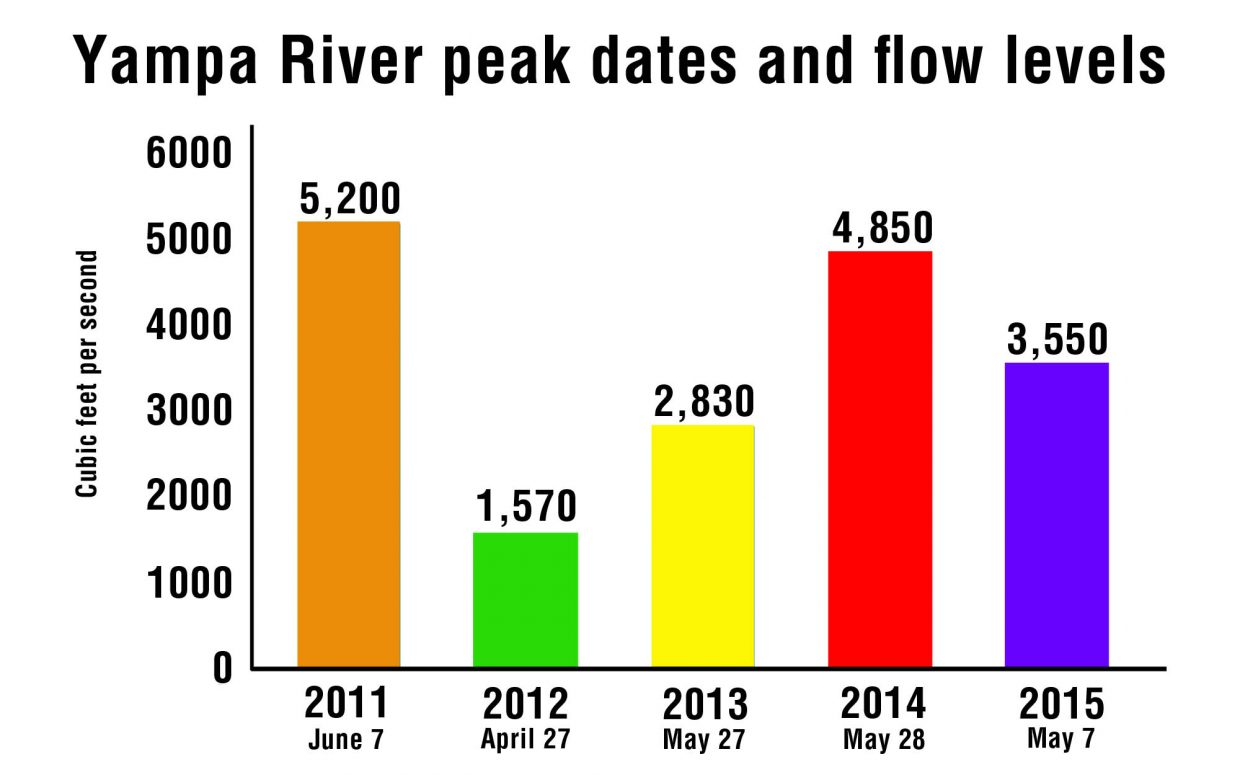 This chart shows the peak flows and dates for 2011 through 2015. Information courtesy of United States Geological Survey.
