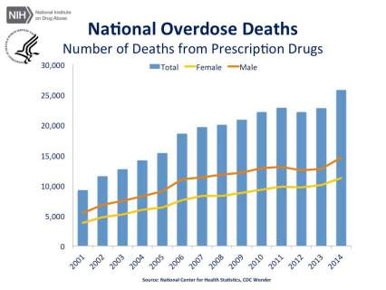 National Overdose Deaths from Prescription Drugs. The figure above is a bar chart showing the total number of U.S. overdose deaths involving prescription drugs from 2001 to 2014. The chart is overlaid by a line graph showing the number of deaths by females and males. From 2001 to 2014 there was a 2.8-fold increase in the total number of deaths.