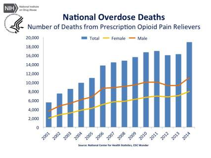 National Overdose Deaths—Number of Deaths from Prescription Opioid Pain Relievers. The figure above is a bar chart showing the total number of U.S. overdose deaths involving opioid pain relievers from 2001 to 2014. The chart is overlayed by a line graph showing the number of deaths by females and males. From 2001 to 2014 there was a 3.4-fold increase in the total number of deaths.