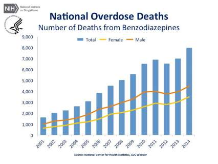 National Overdose Deaths—Number of Deaths from Benzodiazepines. The figure above is a bar chart showing the total number of U.S. overdose deaths involving benzodiazepines from 2001 to 2014. The chart is overlayed by a line graph showing the number of deaths by females and males. From 2001 to 2014 there was a 5-fold increase in the total number of deaths.