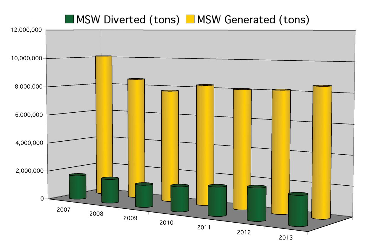 Statewide municipal solid waste. Source: LBA Associates Routt County Recycling Study.