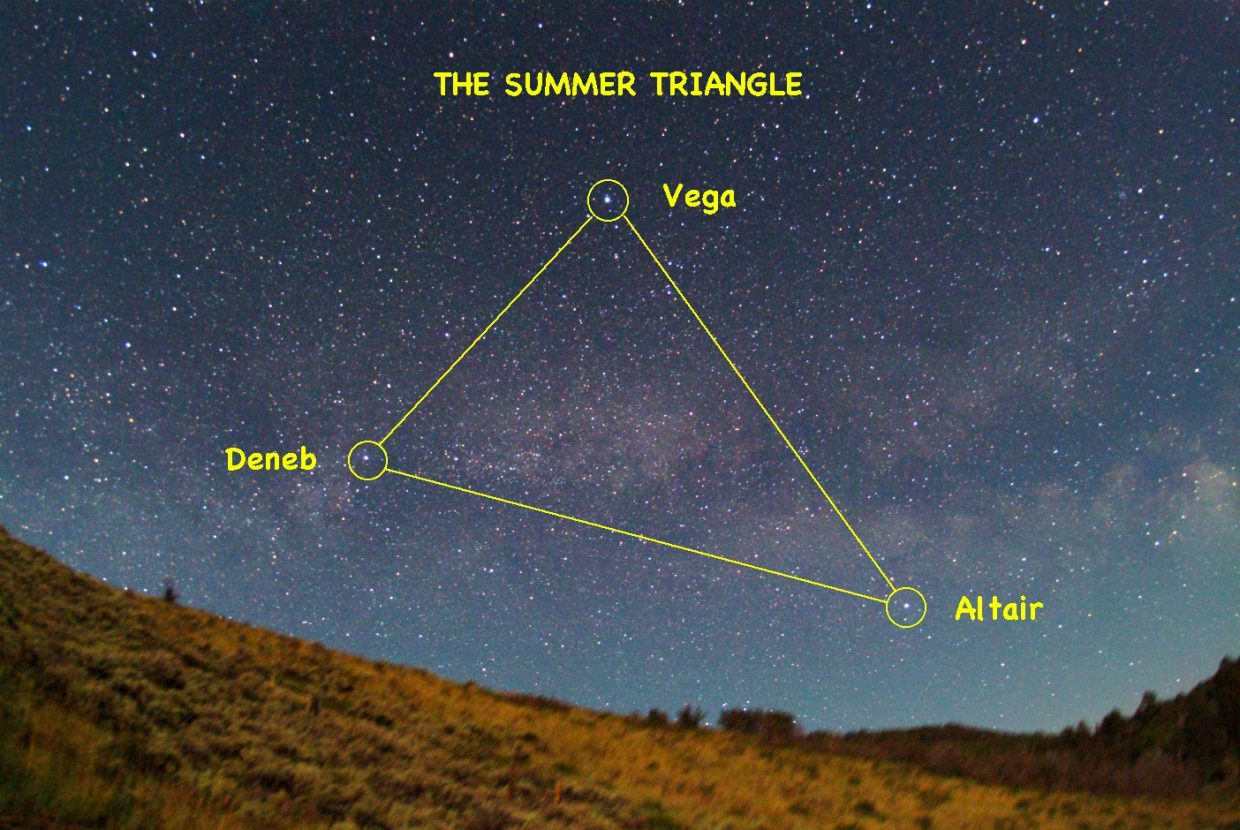 Spot the three bright stars of the Summer Triangle — Vega, Deneb and Altair — high up in the northeastern sky as soon as darkness falls this month.