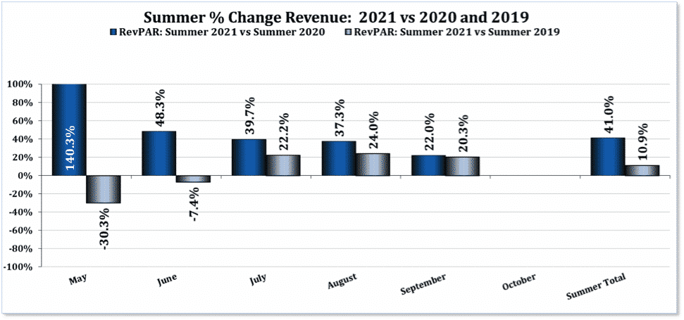 Revenue forecast data shows the potential for 2021 to outperform 2020 significantly. (Source: Inntopia)